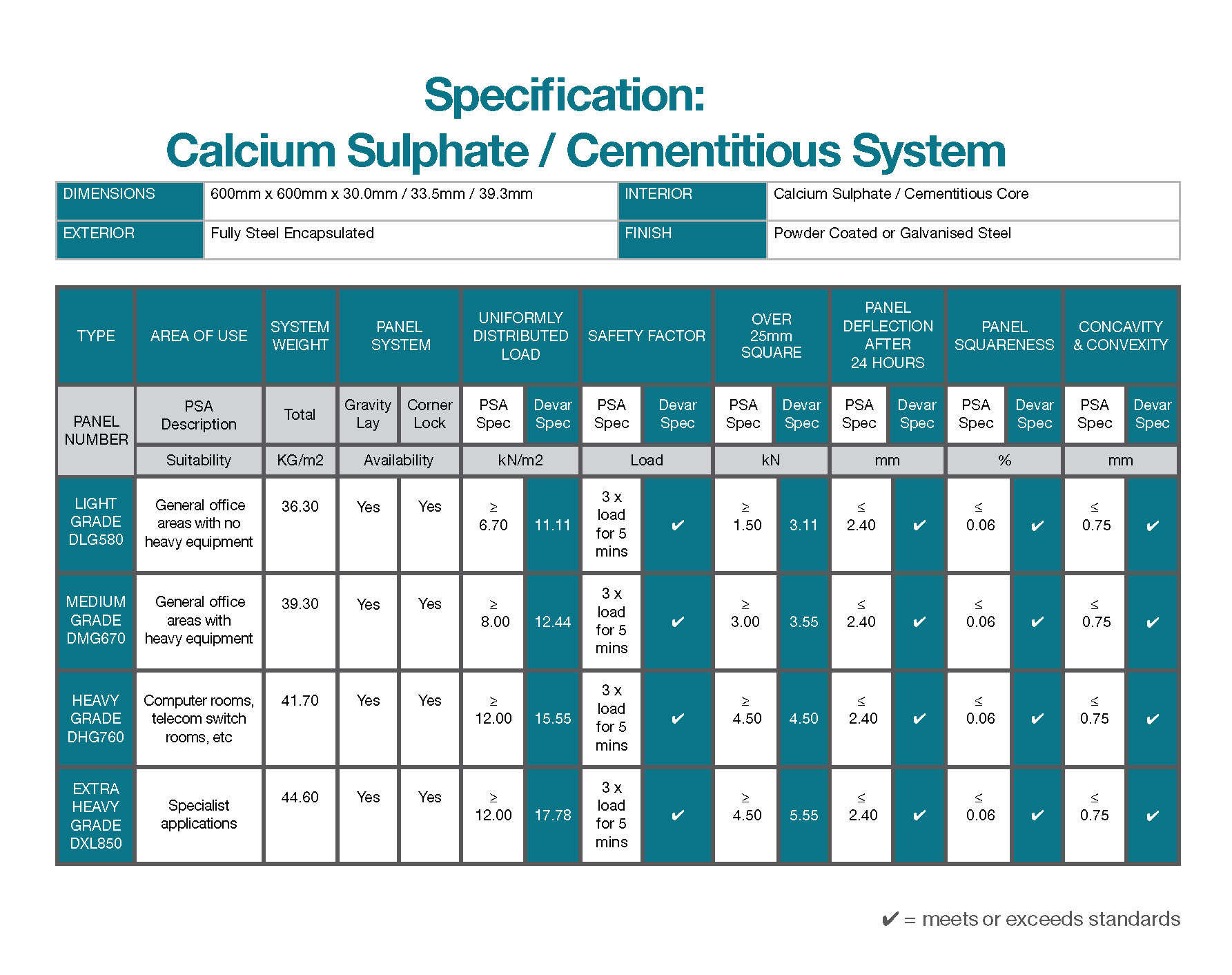 Access Flooring System Cementitious Core PSA Specification Table 2018 Devar